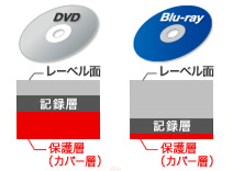 DVD/BD 保護層